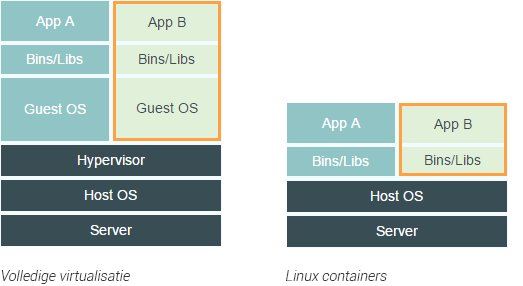 linux-containers